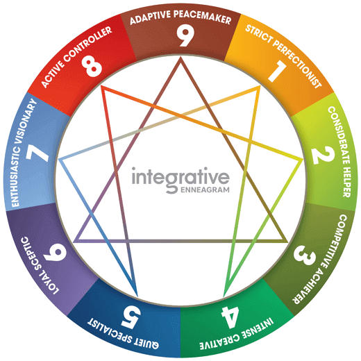 ENNEAGRAM-personality-test