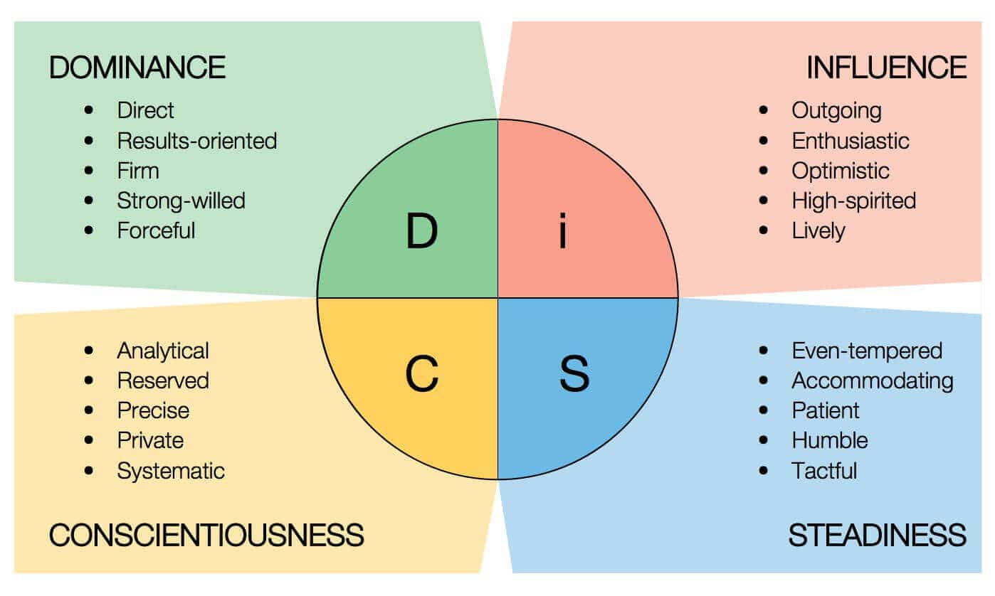 disc-personality-test