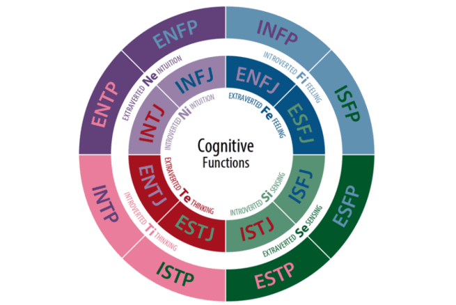myers-briggs-type-indicator-personality-test